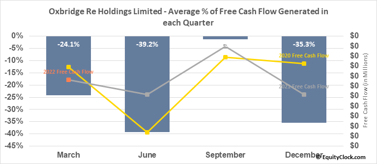 Oxbridge Re Holdings Limited (NASD:OXBR) Free Cash Flow Seasonality