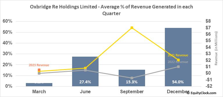 Oxbridge Re Holdings Limited (NASD:OXBR) Revenue Seasonality