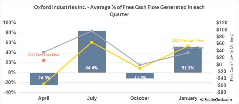 Oxford Industries Inc. (NYSE:OXM) Free Cash Flow Seasonality