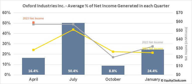 Oxford Industries Inc. (NYSE:OXM) Net Income Seasonality