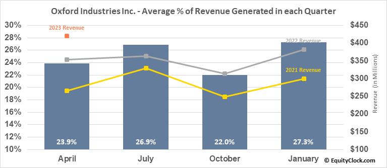 Oxford Industries Inc. (NYSE:OXM) Revenue Seasonality