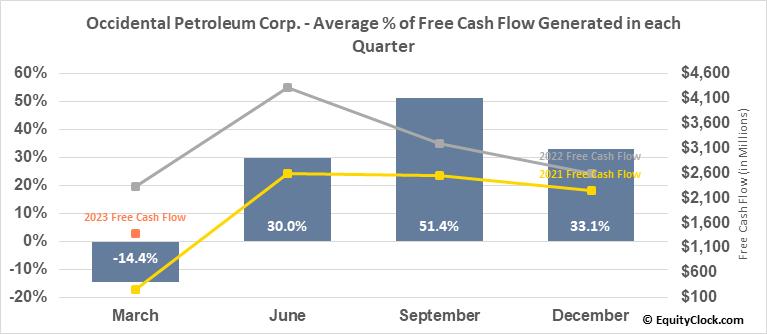 Occidental Petroleum Corp. (NYSE:OXY) Free Cash Flow Seasonality