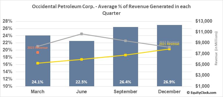 Occidental Petroleum Corp. (NYSE:OXY) Revenue Seasonality