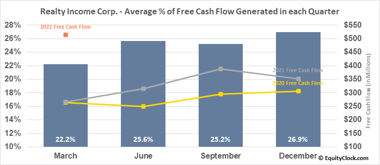 Realty Income Corp. (NYSE:O) Free Cash Flow Seasonality