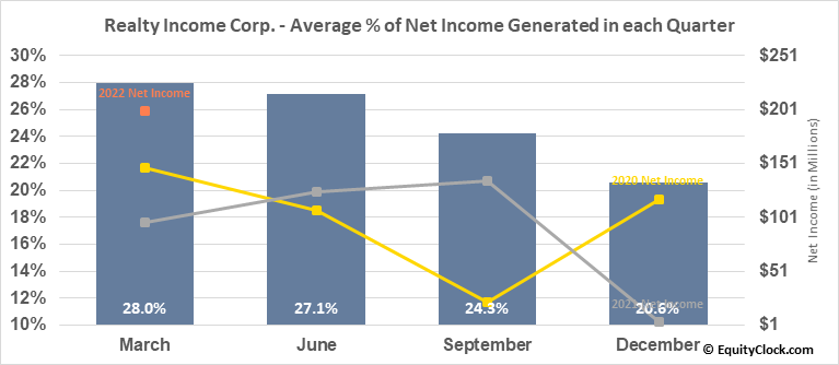 Realty Income Corp. (NYSE:O) Net Income Seasonality