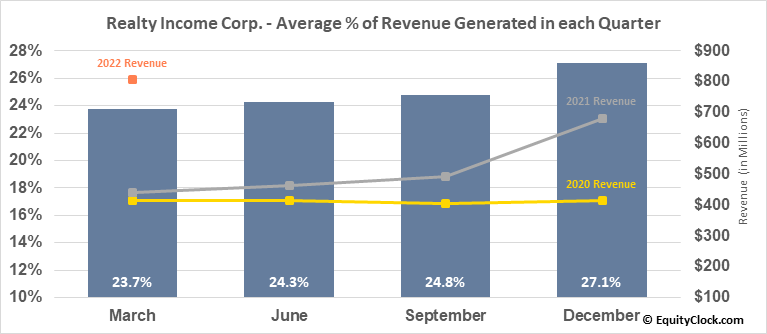 Realty Income Corp. (NYSE:O) Revenue Seasonality