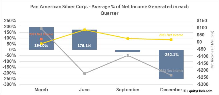 Pan American Silver Corp. (TSE:PAAS.TO) Net Income Seasonality