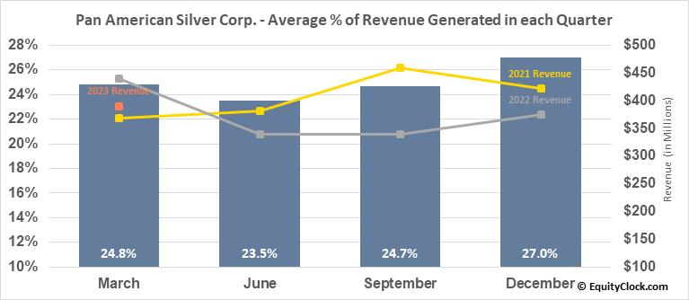 Pan American Silver Corp. (NASD:PAAS) Revenue Seasonality