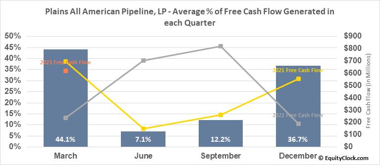 Plains All American Pipeline, LP (NYSE:PAA) Free Cash Flow Seasonality