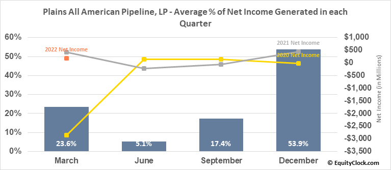 Plains All American Pipeline, LP (NYSE:PAA) Net Income Seasonality