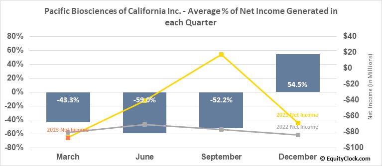 Pacific Biosciences of California Inc. (NASD:PACB) Net Income Seasonality