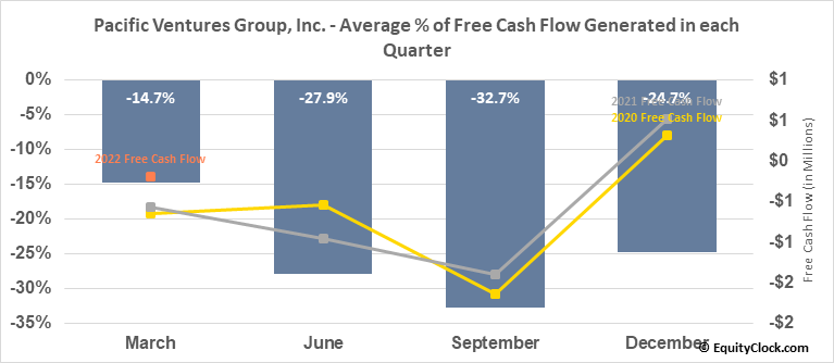 Pacific Ventures Group, Inc. (OTCMKT:PACV) Free Cash Flow Seasonality
