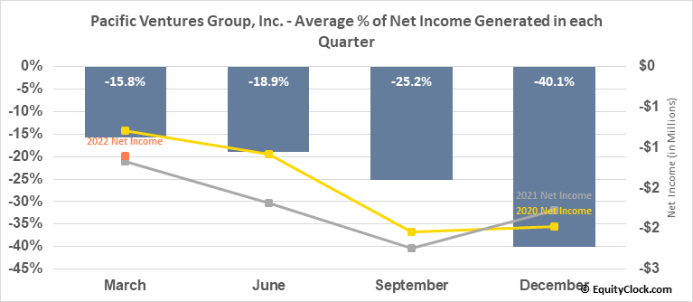 Pacific Ventures Group, Inc. (OTCMKT:PACV) Net Income Seasonality