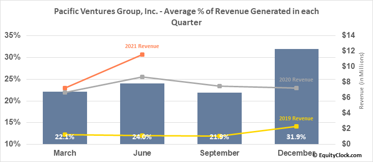 Pacific Ventures Group, Inc. (OTCMKT:PACV) Revenue Seasonality