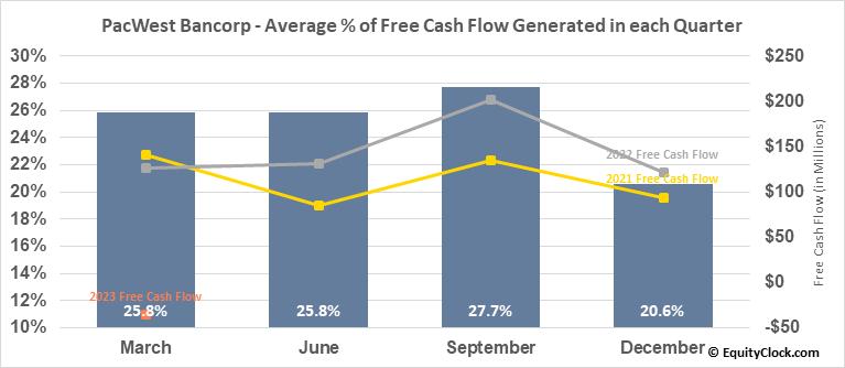 PacWest Bancorp (NASD:PACW) Free Cash Flow Seasonality