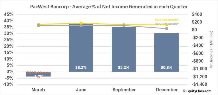 PacWest Bancorp (NASD:PACW) Net Income Seasonality