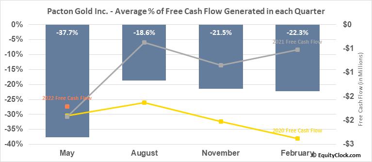 Pacton Gold Inc. (OTCMKT:PACXF) Free Cash Flow Seasonality