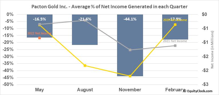 Pacton Gold Inc. (OTCMKT:PACXF) Net Income Seasonality