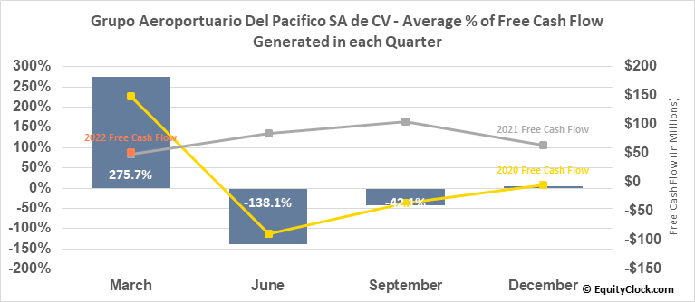 Grupo Aeroportuario Del Pacifico SA de CV (NYSE:PAC) Free Cash Flow Seasonality