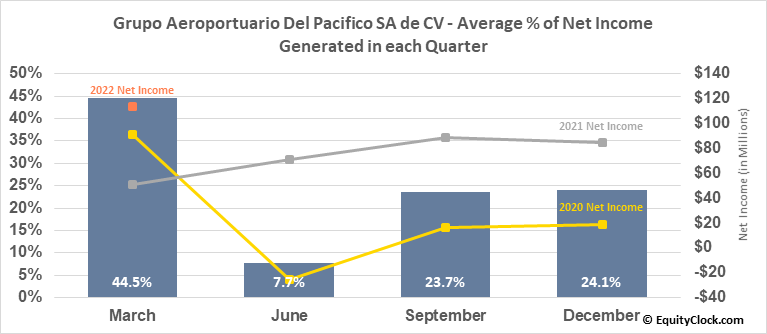 Grupo Aeroportuario Del Pacifico SA de CV (NYSE:PAC) Net Income Seasonality