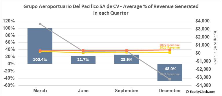 Grupo Aeroportuario Del Pacifico SA de CV (NYSE:PAC) Revenue Seasonality