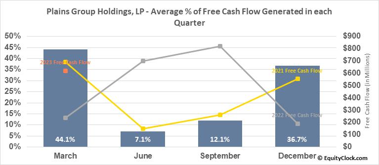 Plains Group Holdings, LP (NYSE:PAGP) Free Cash Flow Seasonality