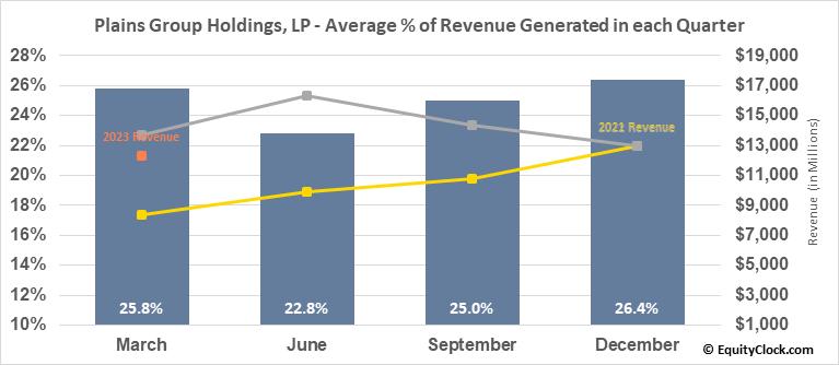 Plains Group Holdings, LP (NYSE:PAGP) Revenue Seasonality