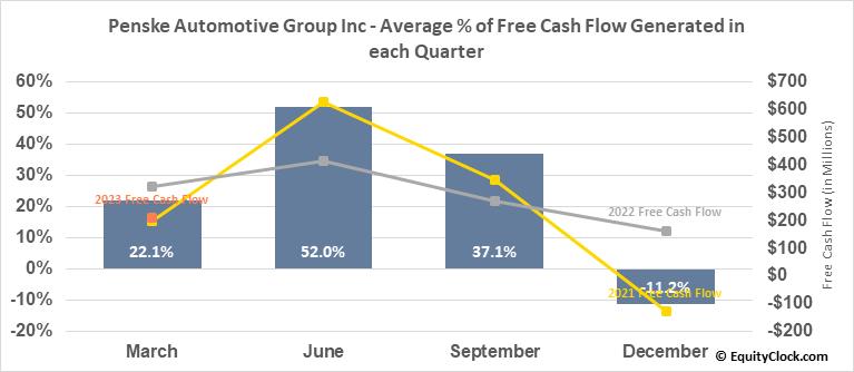 Penske Automotive Group Inc (NYSE:PAG) Free Cash Flow Seasonality