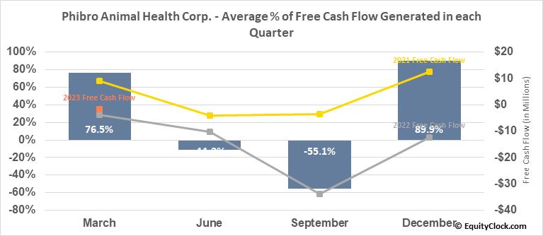 Phibro Animal Health Corp. (NASD:PAHC) Free Cash Flow Seasonality