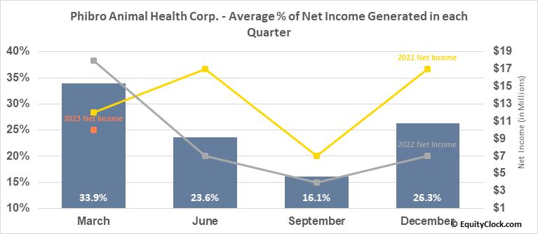 Phibro Animal Health Corp. (NASD:PAHC) Net Income Seasonality