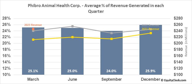 Phibro Animal Health Corp. (NASD:PAHC) Revenue Seasonality