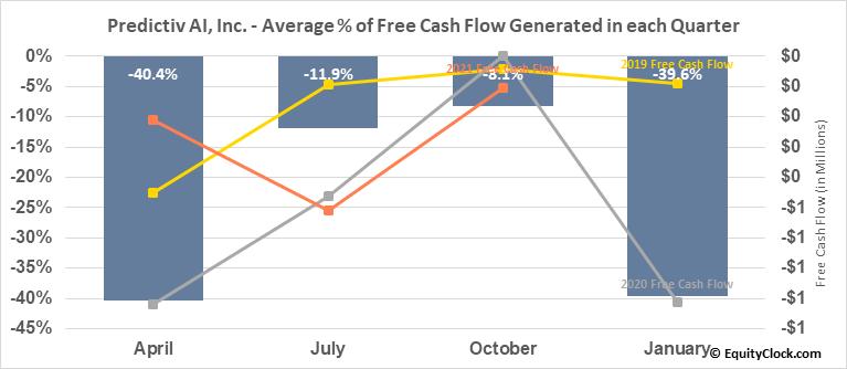 Predictiv AI, Inc. (TSXV:PAI.V) Free Cash Flow Seasonality