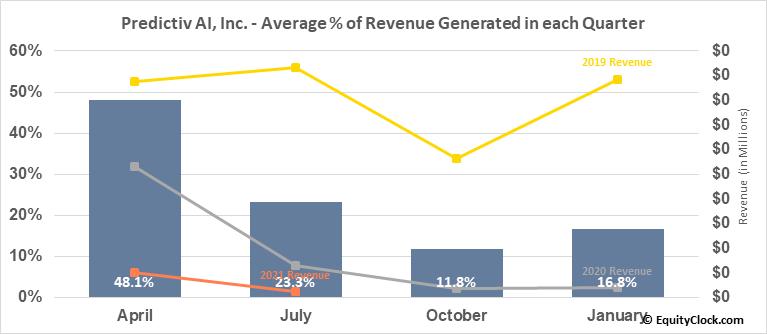 Predictiv AI, Inc. (TSXV:PAI.V) Revenue Seasonality