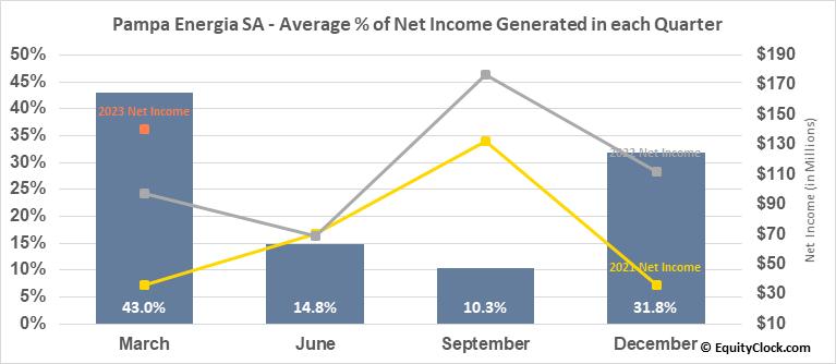 Pampa Energia SA (NYSE:PAM) Net Income Seasonality