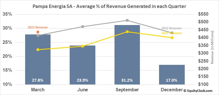 Pampa Energia SA (NYSE:PAM) Revenue Seasonality