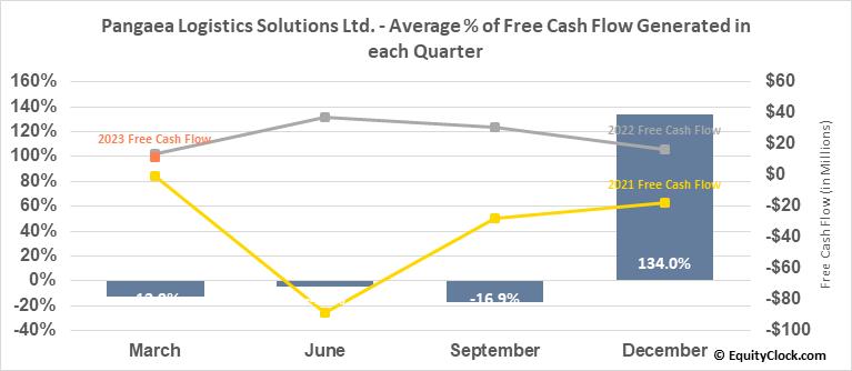 Pangaea Logistics Solutions Ltd. (NASD:PANL) Free Cash Flow Seasonality