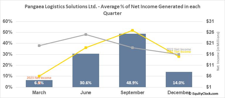 Pangaea Logistics Solutions Ltd. (NASD:PANL) Net Income Seasonality