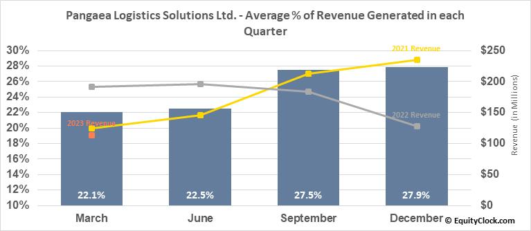 Pangaea Logistics Solutions Ltd. (NASD:PANL) Revenue Seasonality