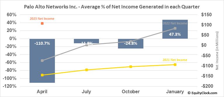 Palo Alto Networks Inc. (NYSE:PANW) Net Income Seasonality