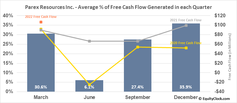 Parex Resources Inc. (OTCMKT:PARXF) Free Cash Flow Seasonality