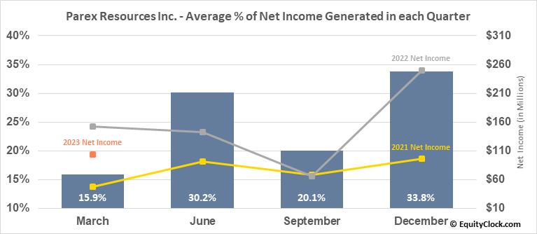Parex Resources Inc. (OTCMKT:PARXF) Net Income Seasonality