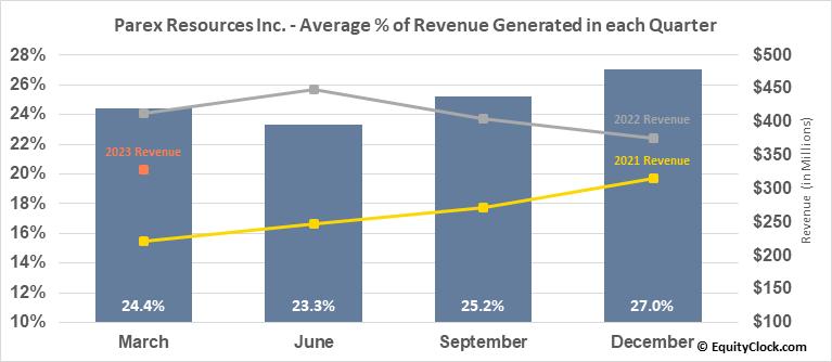 Parex Resources Inc. (OTCMKT:PARXF) Revenue Seasonality