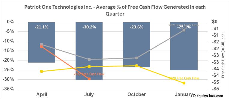 Patriot One Technologies Inc. (TSE:PAT.TO) Free Cash Flow Seasonality