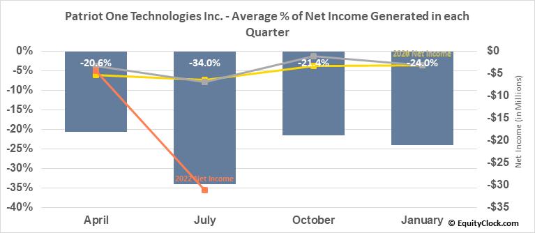 Patriot One Technologies Inc. (TSE:PAT.TO) Net Income Seasonality