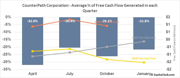 CounterPath Corporation (TSE:PATH.TO) Free Cash Flow Seasonality