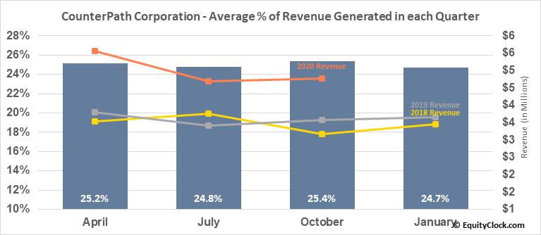CounterPath Corporation (TSE:PATH.TO) Revenue Seasonality