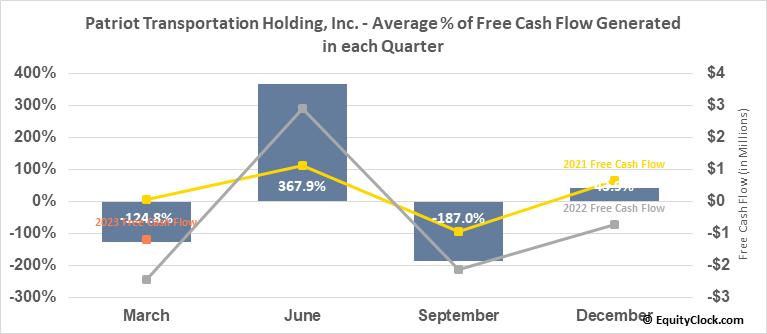 Patriot Transportation Holding, Inc. (NASD:PATI) Free Cash Flow Seasonality