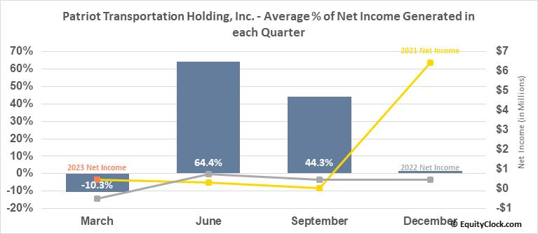 Patriot Transportation Holding, Inc. (NASD:PATI) Net Income Seasonality