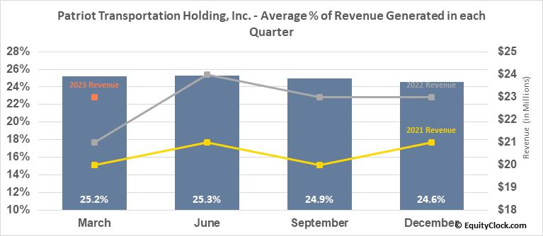 Patriot Transportation Holding, Inc. (NASD:PATI) Revenue Seasonality