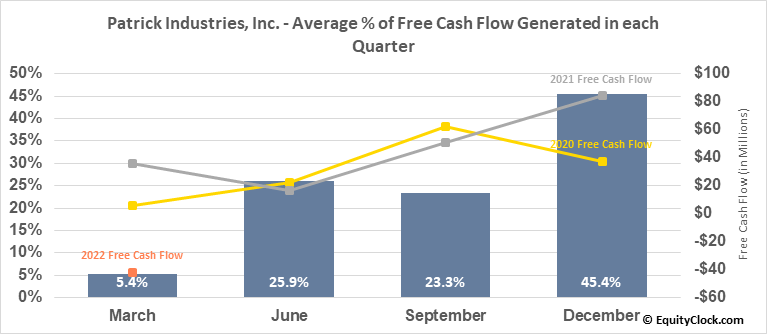 Patrick Industries, Inc. (NASD:PATK) Free Cash Flow Seasonality